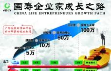 国寿企业家成长之路