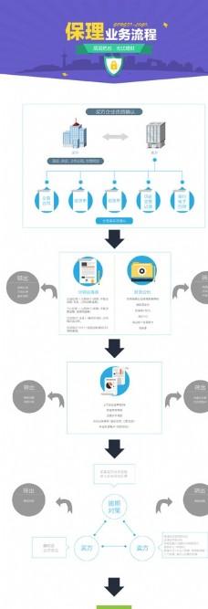 A2P理财平台保理流程图