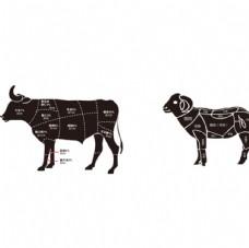牛羊分解图